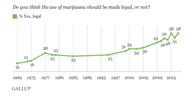 US_gallop-cannabis-legalization-poll