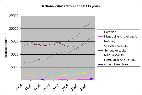 Gang Crime Increasing in NZ