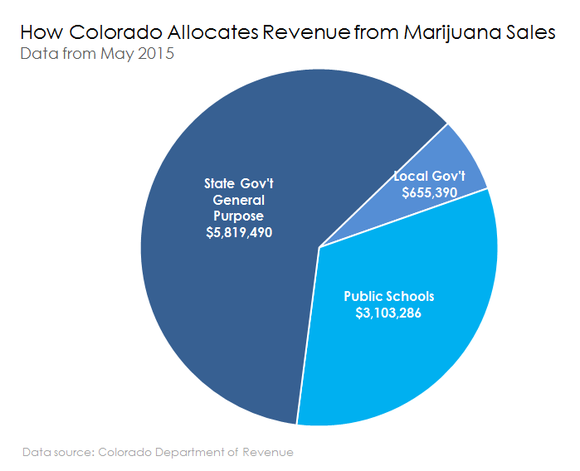 Colorado Tax Allocation