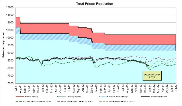 2013-PS_Total_Prison_Population