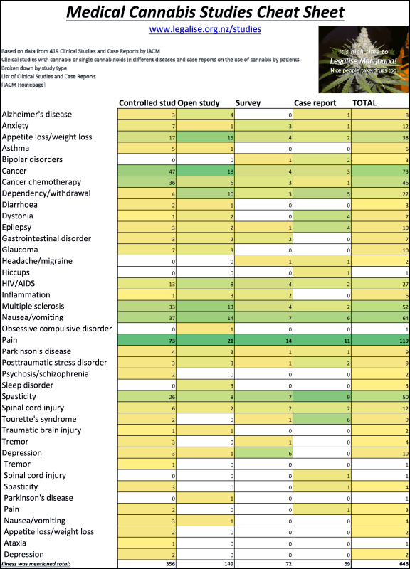 Medical Cannabis Cheat Sheet