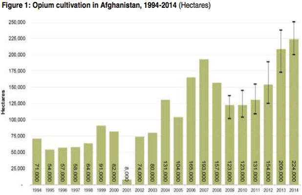 Opium poppy production in Afghanistan 1994-2014
